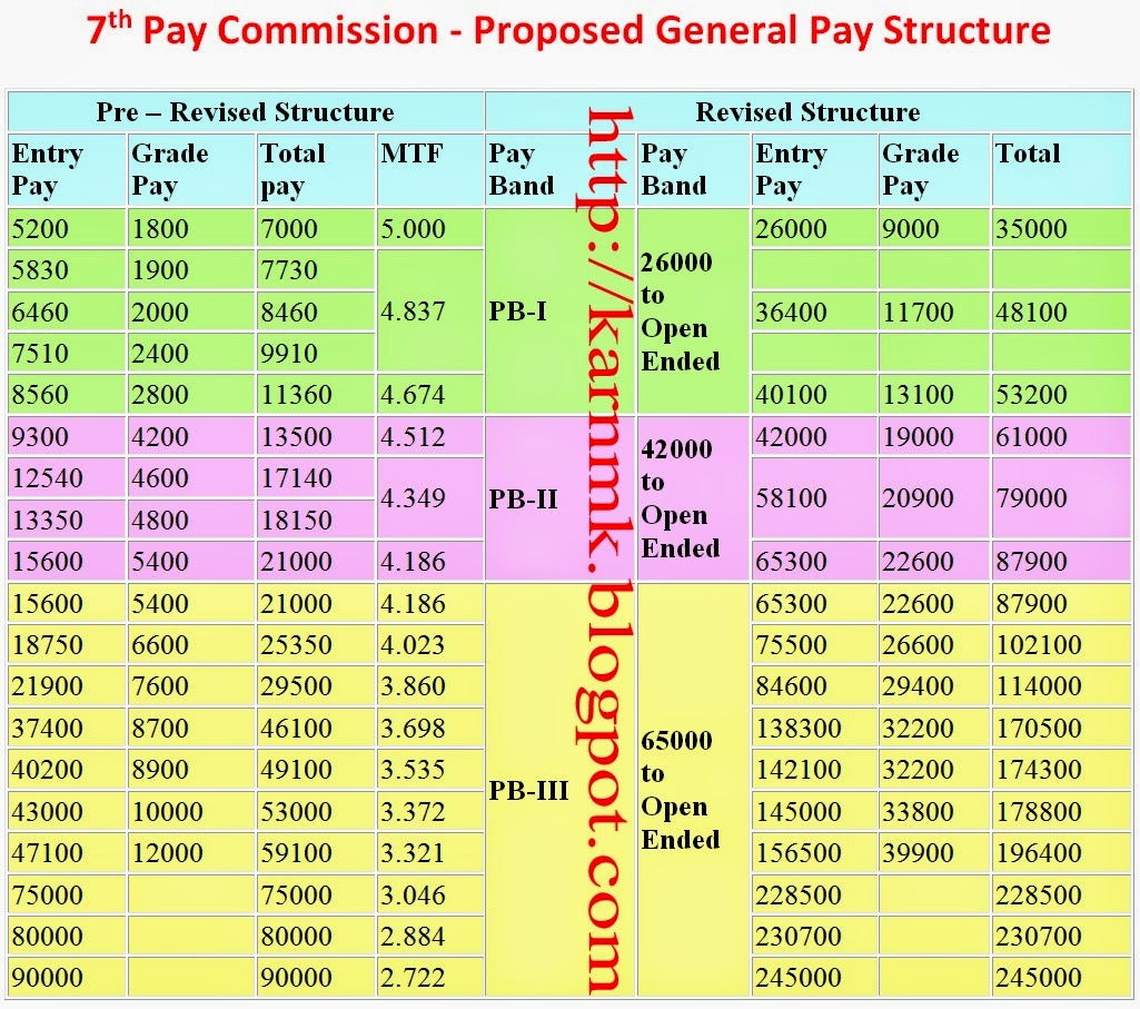 Projected 7th Cpc Pay For Each Cadre Post Pension And All