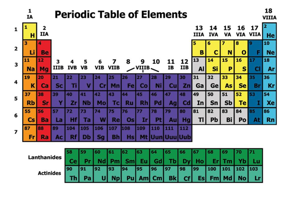 the periodic table essay
