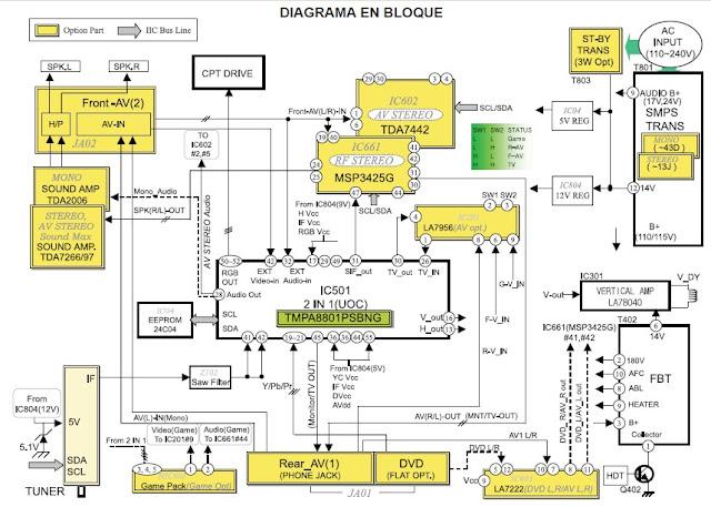 Ingin Berbagi Ilmu Dan Pengalaman  Blok Diagram Lg Tv Chassis Sc
