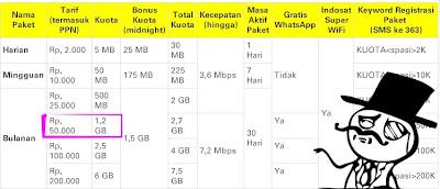 harga paket internet im3