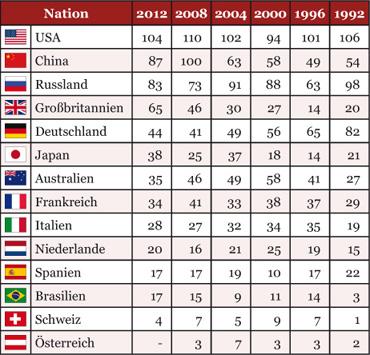 medaillenspiegel 2000