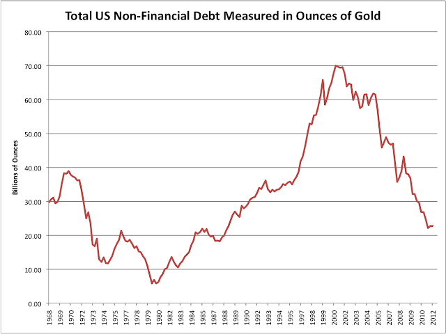 Gold Deleveraging Inflation