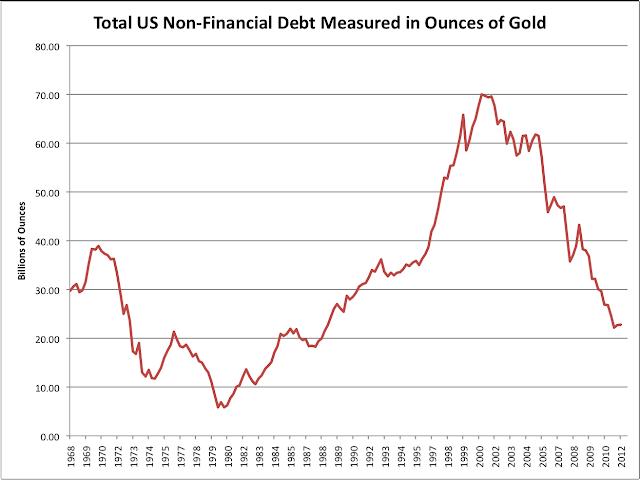 Gold Deleveraging Inflation