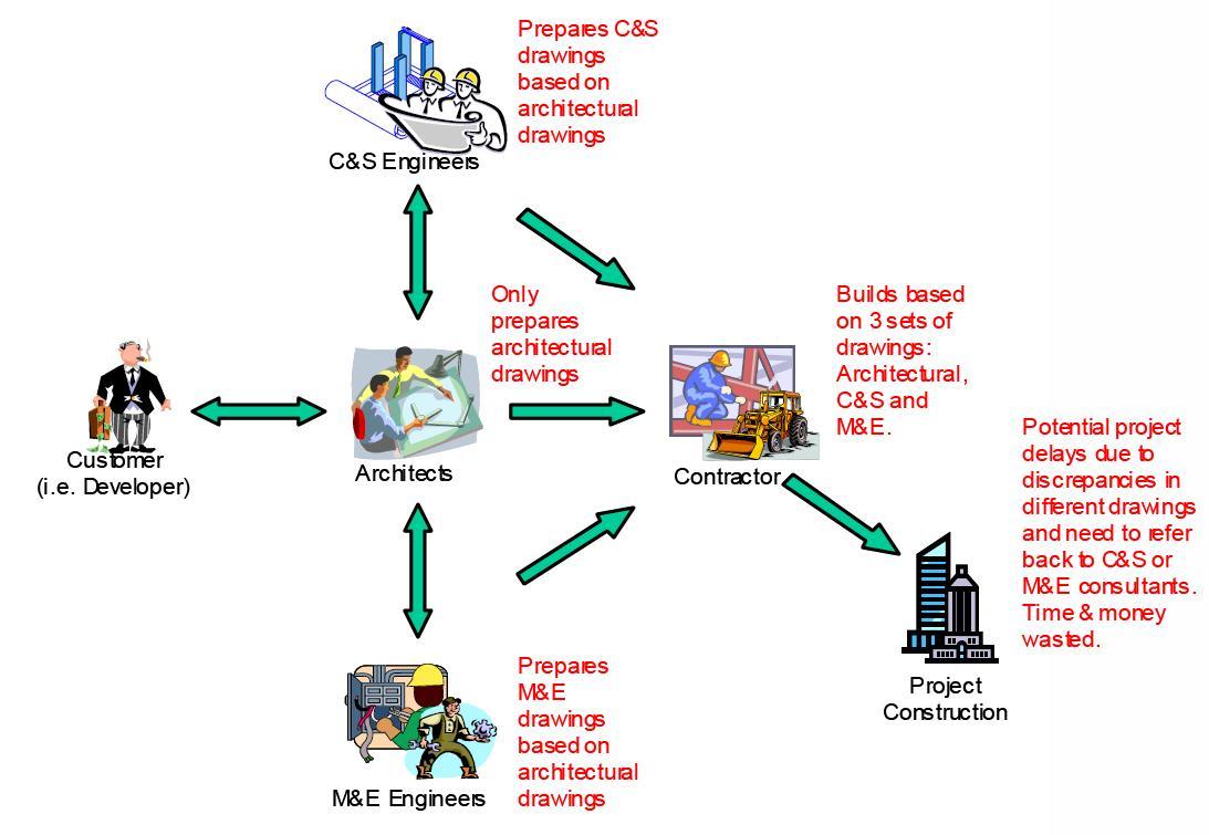 Purpose of Engineering Drawings Fig 3 Purposes of