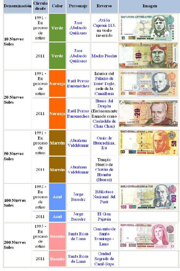 Histórico del valor del Dólar estadounidense vs. el Peso argentino