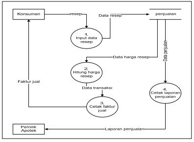 Blognya deppy pengembangan sistem informasi persediaan obat apotek data flow diagram penjualan resep yang berjalan ccuart Gallery
