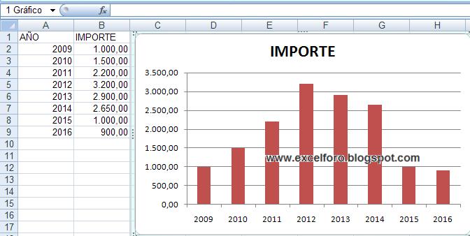 Series en Excel de un Gráfico en Excel