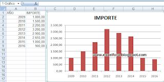 Personalizar series de un gráfico en Excel.