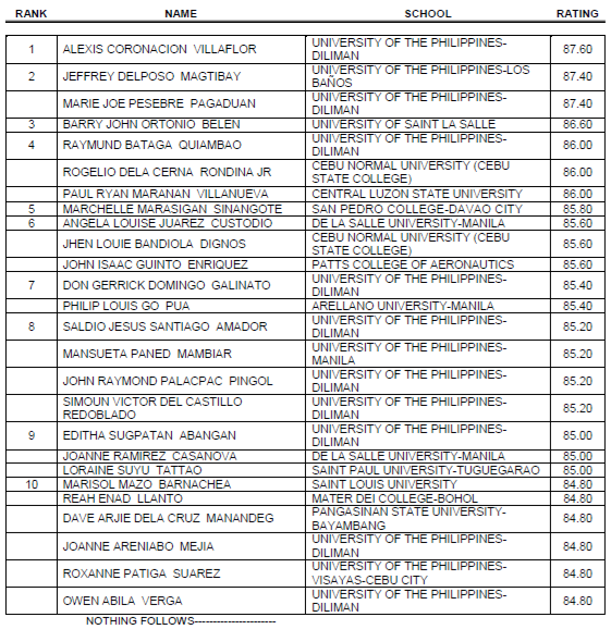 list of elem  let passers 2010 http://www.thesummitexpress.com/2012/04/top-10-march-2012-let-secondary-level.html