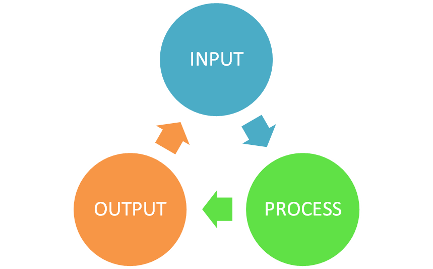 the ipos cycle four operations Ipo cycle stands for input-process-output cycle for example, if you want to make a copy of an important paper, you first scan the paper (inputting the.