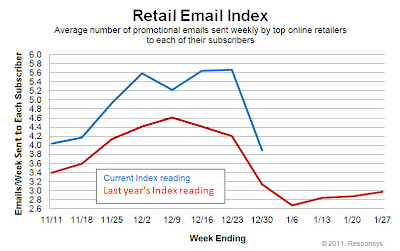 Click to view the Dec. 30, 2011 Retail Email Index larger