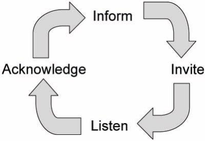 Call Center Made Easy: The conversation cycle | COMMUNICATION ...