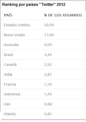 Clasificación de países por seguidores de Twitter.