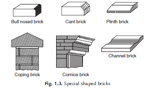 the properties and uses of bricks construction essay With their attractive appearances and superior properties such as high compressive strength and durability, excellent fire and weather resistance, good thermal and sound insulation, bricks are widely used for building, civil engineering work, and landscape design.