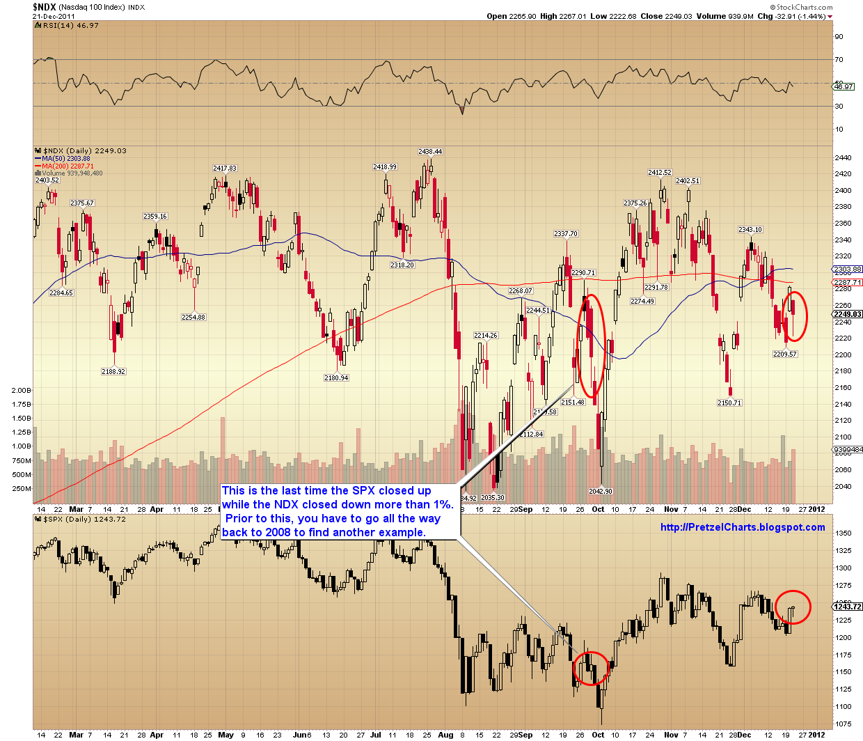 Pretzel logics market charts and analysis december 2011 it would seem this indicator is not only confirmation of lower prices soon but almost a confirmation of the bear market itself biocorpaavc Images