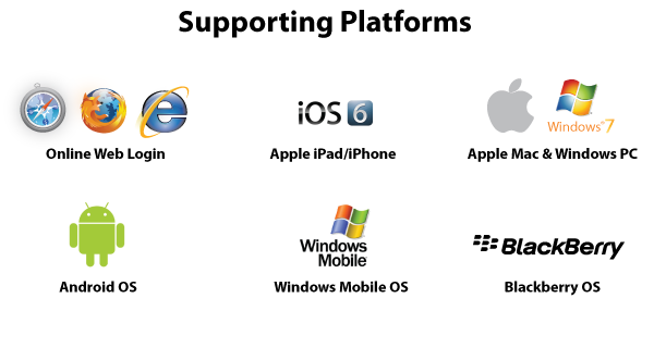 windows, android os, ipad, iphone, windows mobile os, mac, blackberry os