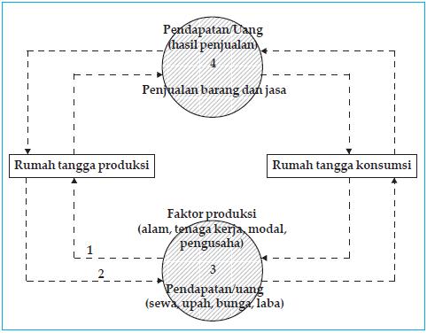 Diagram arus kegiatan ekonomi.