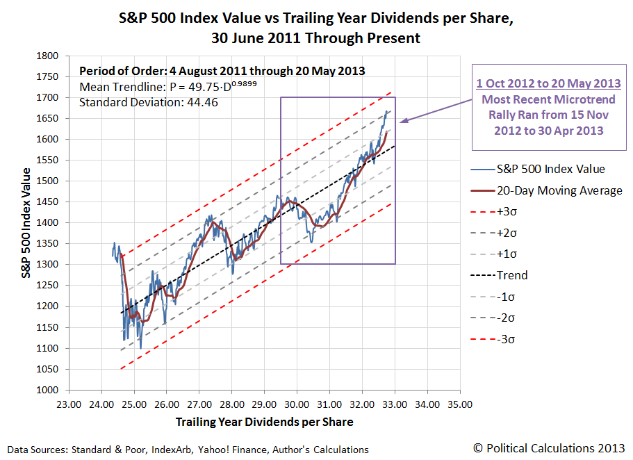 S&P 500 Daily Stock Prices and 20-Day Moving Average vs Trailing Year Dividends per Share, 4 August 2011 to 20 May 2013