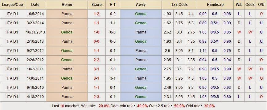 Kèo thơm bóng đá Genoa vs Parma