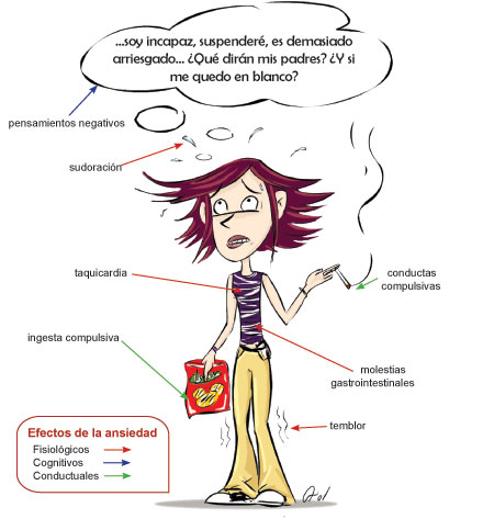 síntomas ansiedad estrés