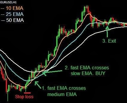 Exponential moving average trading system