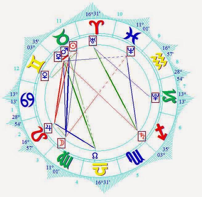 TAURUS Astrology Zone April 26 -30 2015 Natal Horoscope
