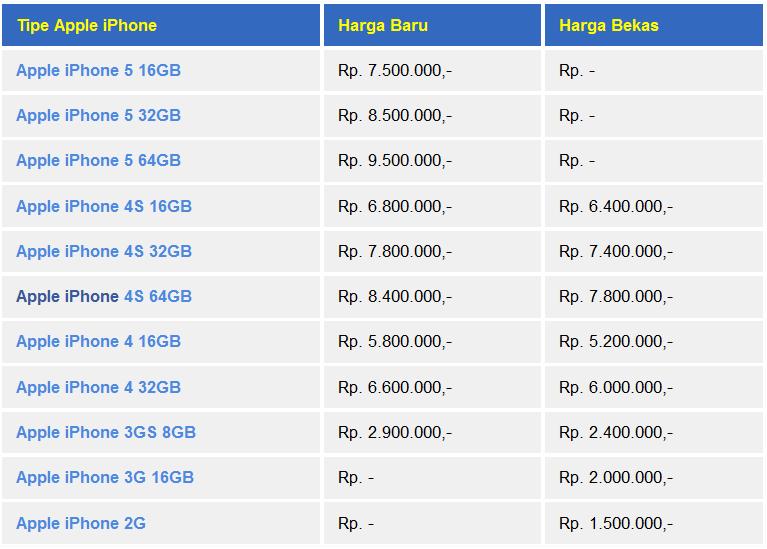 Daftar Harga Gadget Terbaru Daftar Harga IPhone