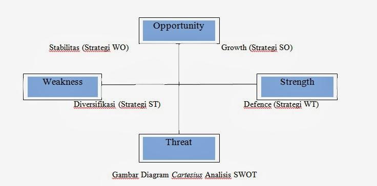 Analisis swot pengertian analisis swotfungsi analisis swotdan adapun gambar diagram cartesius kuadran analisis swot dapat dilihat pada gambar 1 ccuart Images