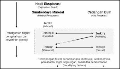 Hubungan Hasil Eksplorasi, Sumberdaya Mineral dan Cadangan Bijih