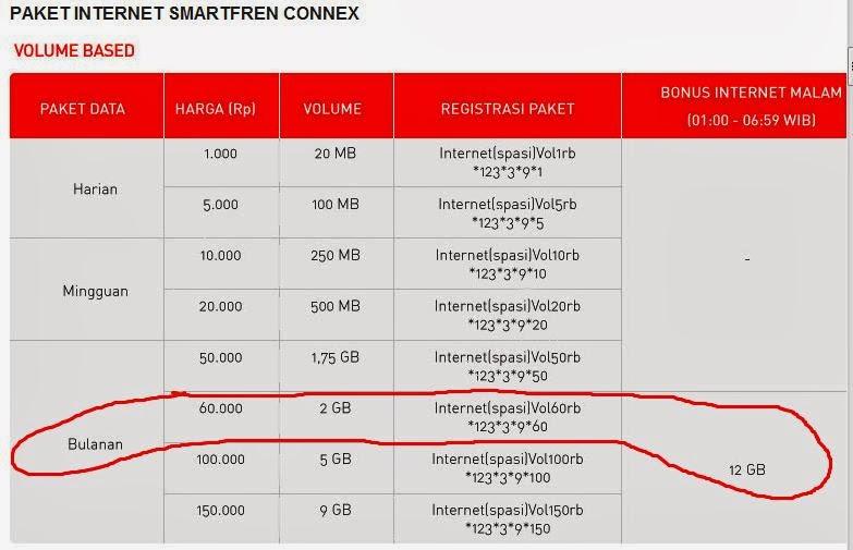 Image Result For Paket Internet Bulanan Smartfrena
