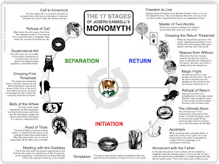 Experience Design Spring 2011: The Monomyth