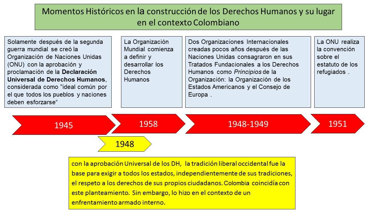 Linea Del Tiempo De Los Derechos Humanos Prezi Linea Del