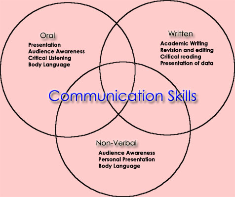 Communication skills training english