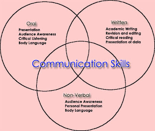 communicate effectively at the direct leadership For a business leader to be successful, solid communication skills are vital skip weisman, a leadership and workplace communication expert, coaches leaders on how to communicate more effectively .