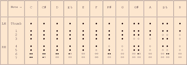 Amazing Recorder: German Recorder Fingerings Chart