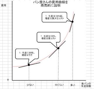 パン屋さんの費用曲線を商売的に説明する