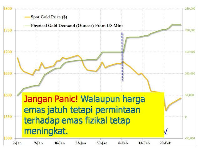Gold+Price+vs+fizikal+demand+apr2013 Harga emas Terjun menjunam April 2013 kenapa ?