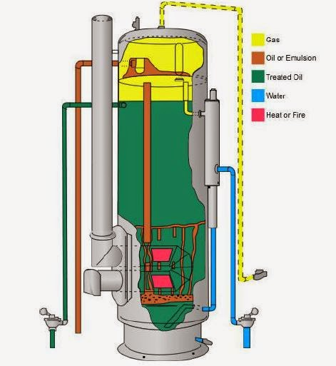 high pressure inside a heater treater caused the death of an oil rh sites google com HeaterTreater Template oilfield heater treater diagram