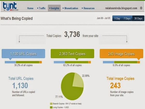Kandungan Blog Relaks Minda yang telah di Copy setiap bulan tidak kurang dari 3 ribu malah pernah melebihi 5 ribu kandungannya di copy. Bagaimana perasaan anda jika ianya berlaku pada blog anda?