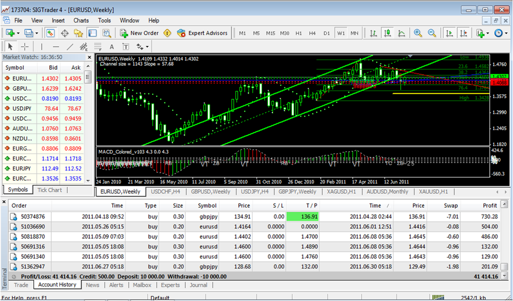 Forex financial independence