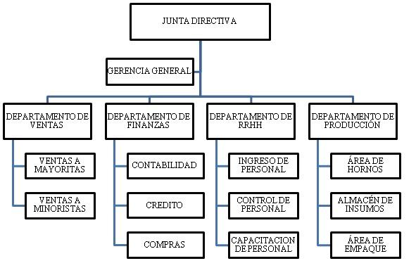 San gabriel organigrama - Banco de alimentos wikipedia ...