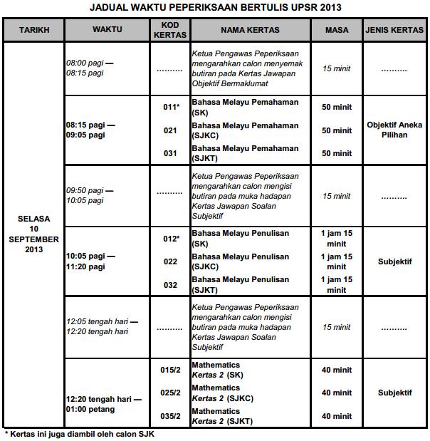 jadual waktu peperiksaan upsr Jadual peperiksaan upsr 2017 ujian pencapaian sekolah rendah - perhatian buat pelajar darjah 6 yang bakal menduduki pepepriksaan upsr 2017 lembaga peperiksaan, kementerian pendidikan malaysia (lpm) telah mengeluarkan jadual waktu peperiksaan bertulis ujian pencapaian sekolah rendah untuk tahun 2017.