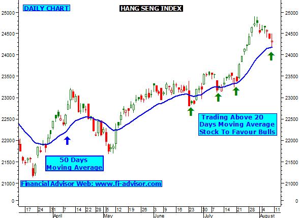 Hang seng index trading strategy