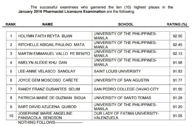 UP-Manila grads dominate January 2016 Pharmacist board exam