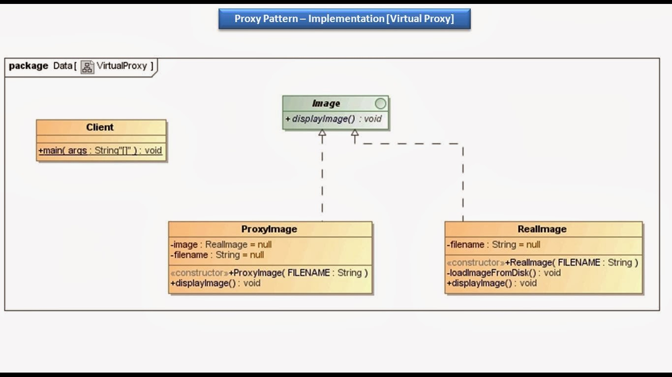 Virtual Classroom Design And Implementation ~ Java ee proxy design pattern implementation virtual
