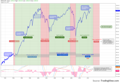 S&P500 and presidential elections
