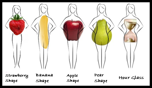Different Body Shapes for Women