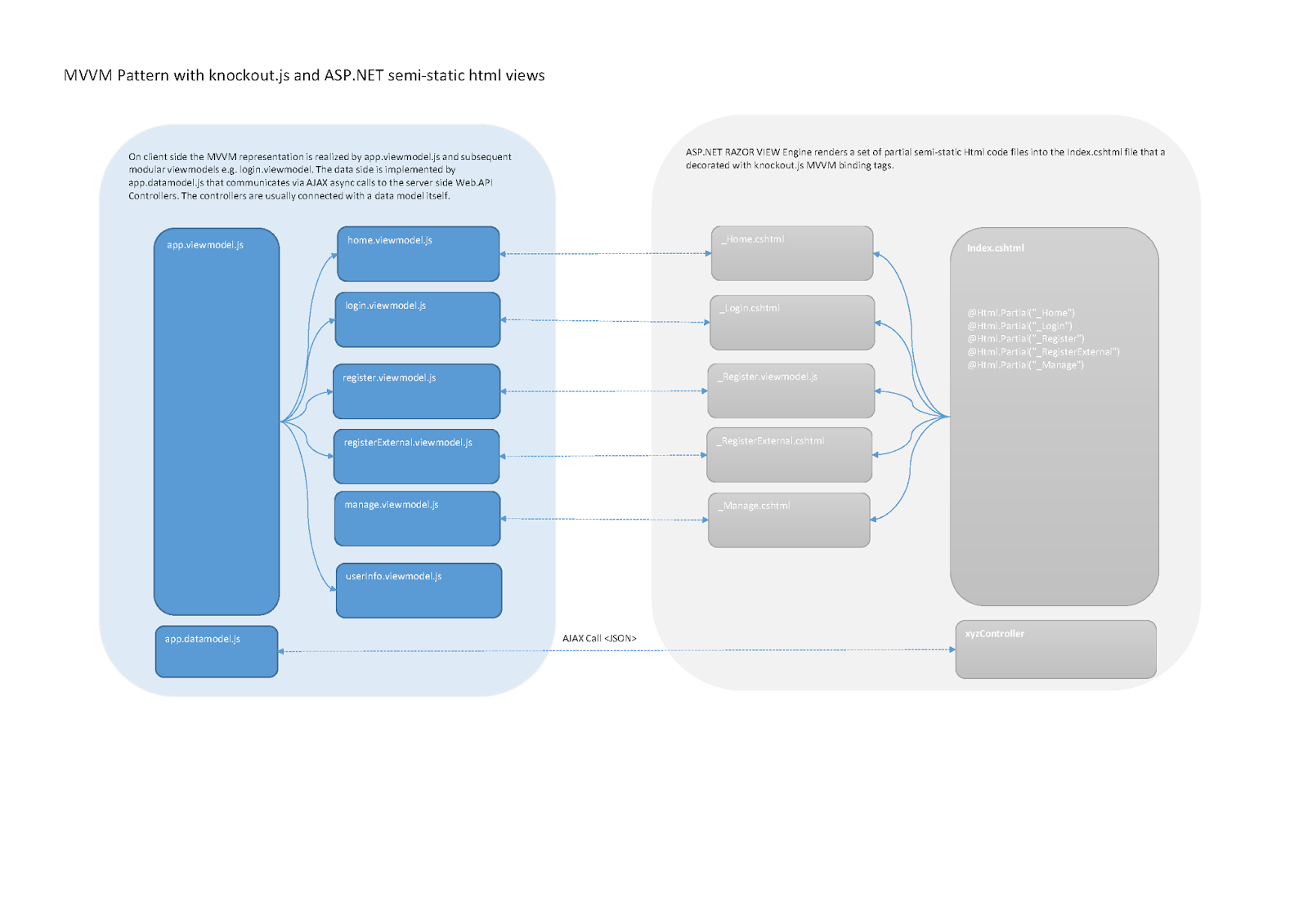 Dissecting And Refactoring Visual Studio 2013 SPA Template: Diagram ...