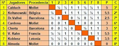 Clasificación del Torneo Internacional de Mollet 1935