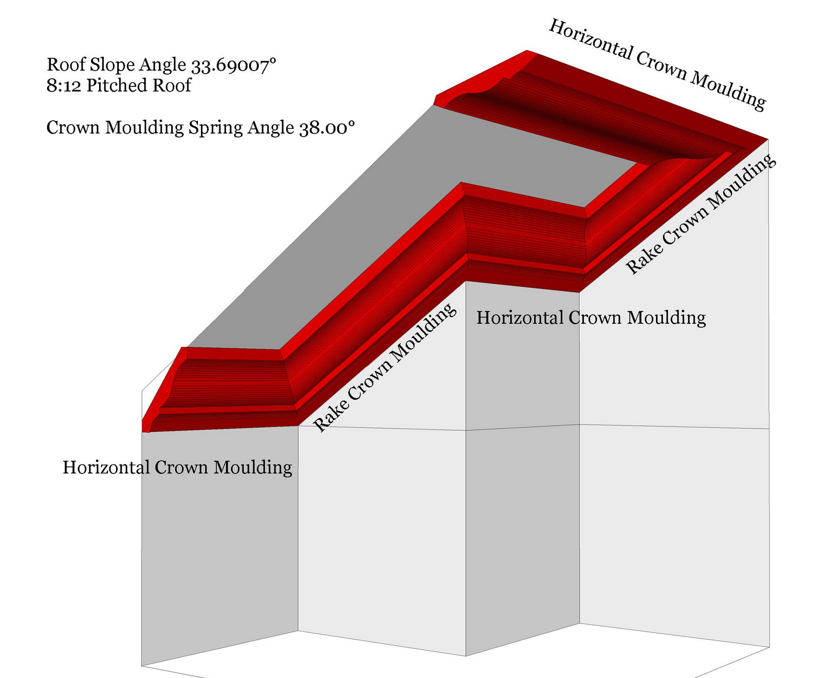 Roof Framing Geometry Rake Crown Mouldings With No Transitions